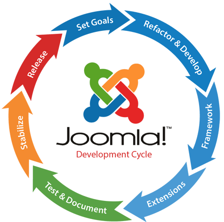 PSD to Joomla Conversion Company